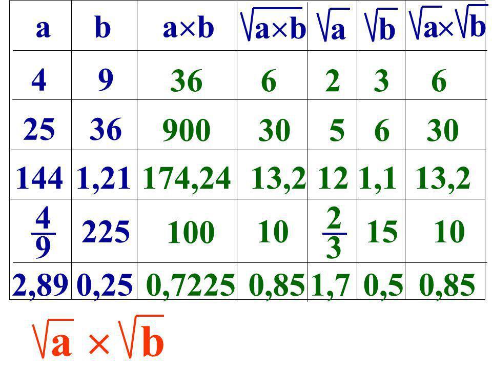 ab a b b a b 49 2536 1441,21 4949 225 2,890,25 366236 9003056 174,2413,2121,113,2 2323 15 100 10 0,72250,851,70,50,85 ab a