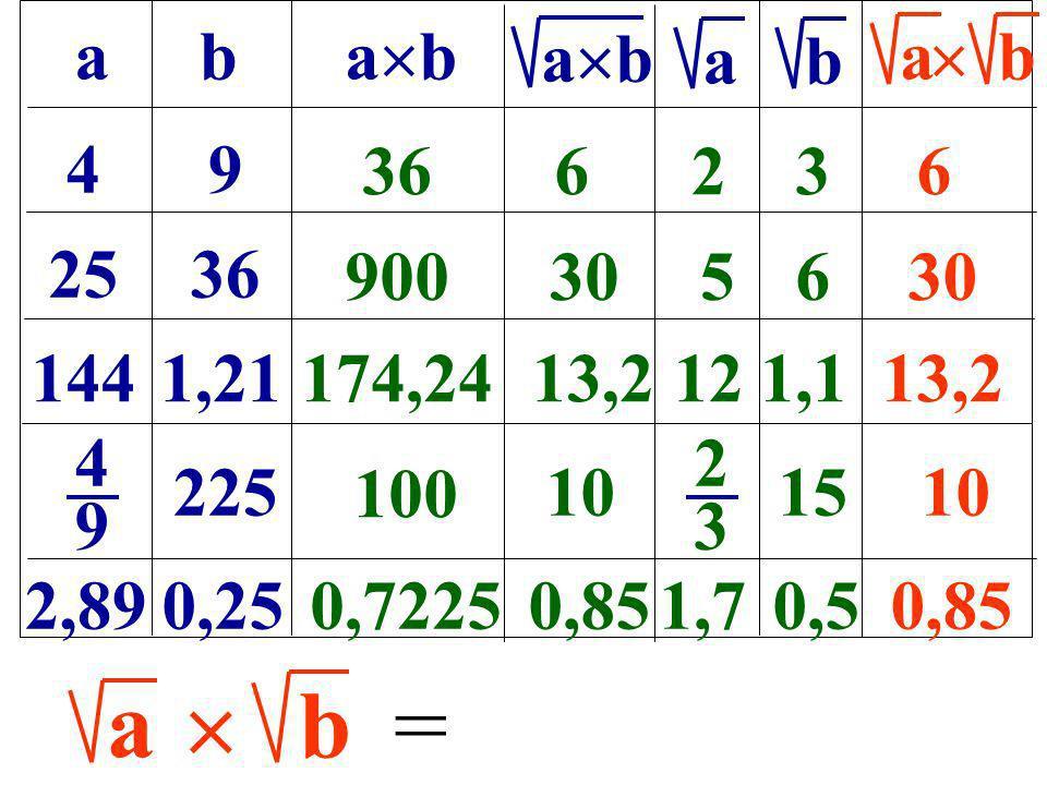 ab a b b a b 49 2536 1441,21 4949 225 2,890,25 366236 9003056 174,2413,2121,113,2 2323 15 100 10 0,72250,851,70,50,85 ab = a