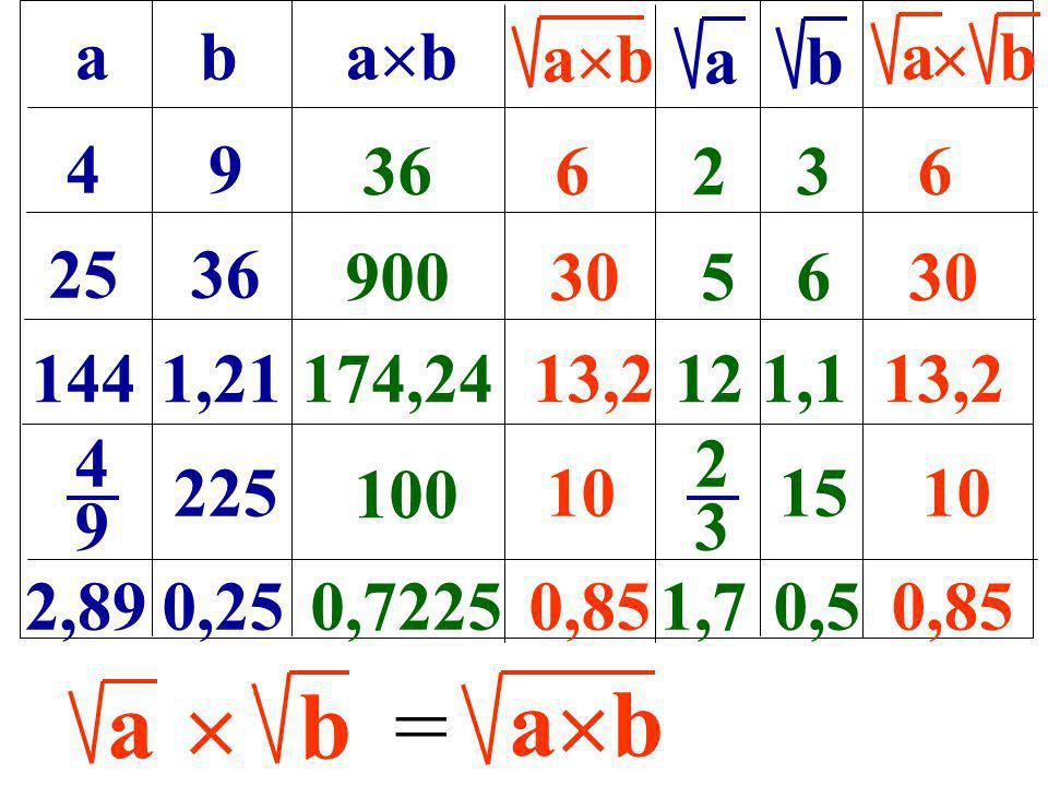 ab a b ab a b 49 2536 1441,21 4949 225 2,890,25 366236 9003056 174,2413,2121,113,2 2323 15 100 10 0,72250,851,70,50,85 ab = a b