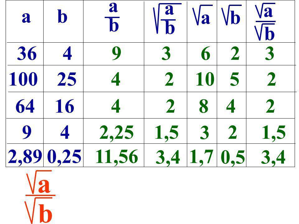 ab b a 364 100 25 6416 9 4 2,890,25 93623 42 10 52 42842 22,251,5 11,56 3,4 1,7 0,53,4 abab abab b a b 3 a
