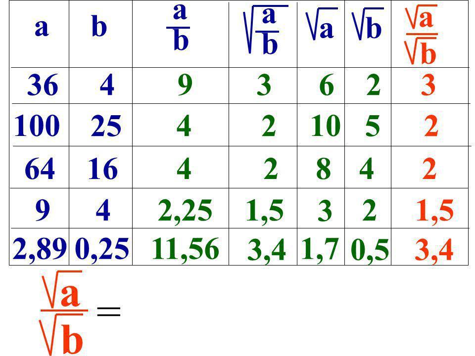 ab b a 364 100 25 6416 9 4 2,890,25 93623 42 10 52 42842 22,251,5 11,56 3,4 1,7 0,53,4 abab abab b a b 3 = a