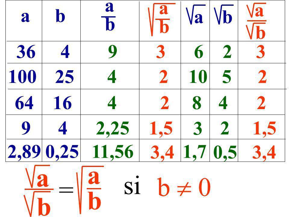 ab b a 364 100 25 6416 9 4 2,890,25 93623 42 10 52 42842 22,251,5 11,56 3,4 1,7 0,53,4 abab abab b a b 3 = abab a si b 0