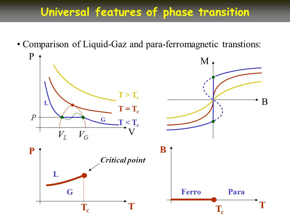 Comparison of Liquid-Gaz and para-ferromagnetic transtions: Universal features of phase transition V P B M T > T c G L T < T c T = T c P VLVL VGVG T P TcTc L G Critical point T B TcTc FerroPara