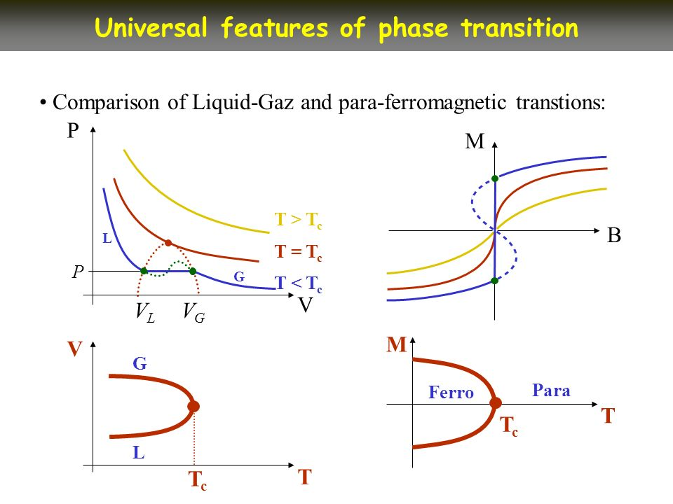 Comparison of Liquid-Gaz and para-ferromagnetic transtions: Universal features of phase transition V P B M T > T c G L T < T c T = T c P VLVL VGVG T V TcTc L G T M TcTc Ferro Para