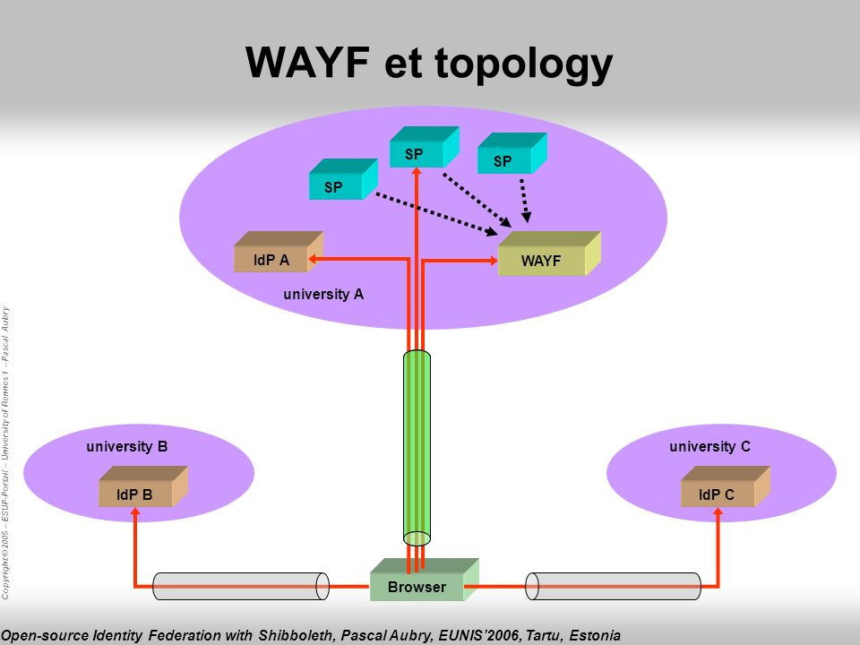 Copyright © 2005 – ESUP-Portail – University of Rennes 1 – Pascal Aubry Open-source Identity Federation with Shibboleth, Pascal Aubry, EUNIS2006, Tartu, Estonia university Cuniversity B university A SP WAYF Browser IdP A IdP BIdP C WAYF et topology SP