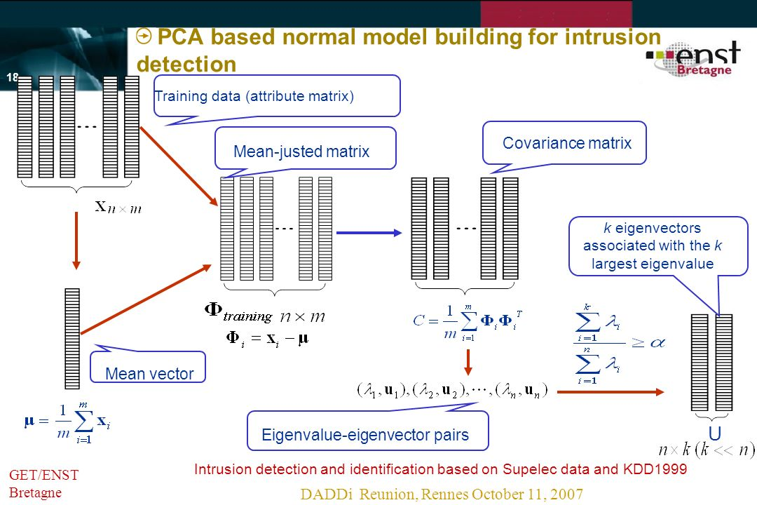 Intrusion detection and identification based on Supelec data and KDD1999 DADDi Reunion, Rennes October 11, 2007 - 17 - GET/ENST Bretagne Principal Component Analysis Dimension reduction technique for data analysis and compression New coordinate system to represent the original large data set The axes are the eigenvectors associated with the several largest eigenvalues without sacrificing valuable information in the data set Have been applied in face recognition, text categorization, etc.