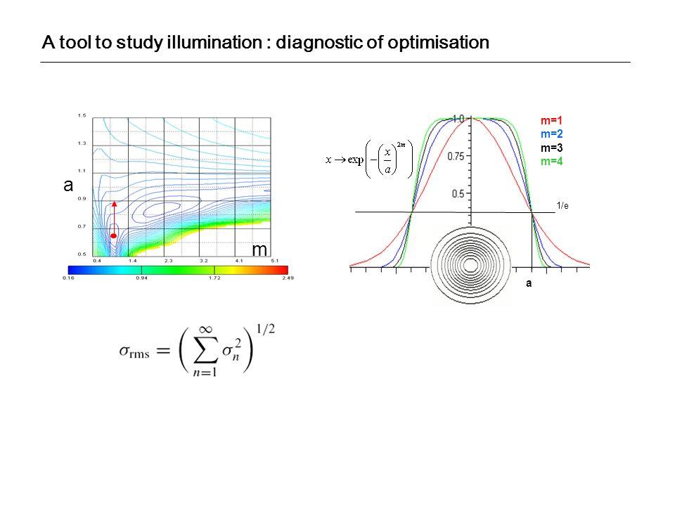 1/e a m=1 m=2 m=3 m=4 a m A tool to study illumination : diagnostic of optimisation