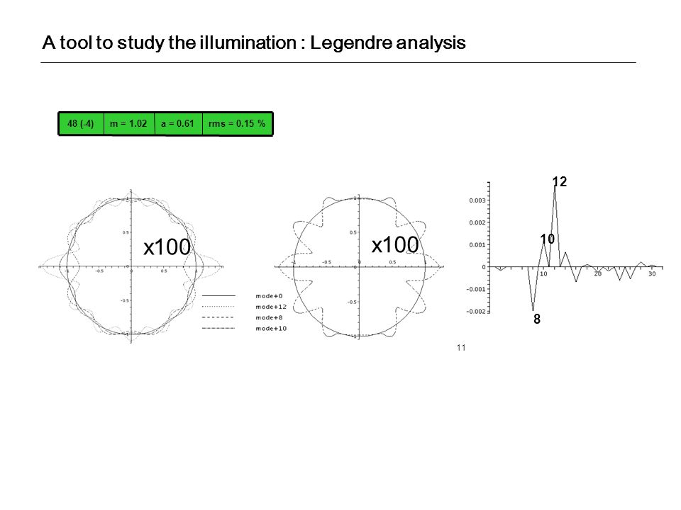 A tool to study the illumination : Legendre analysis 11 x100 8 12 10 rms = 0.15 %a = 0.61m = 1.0248 (-4)