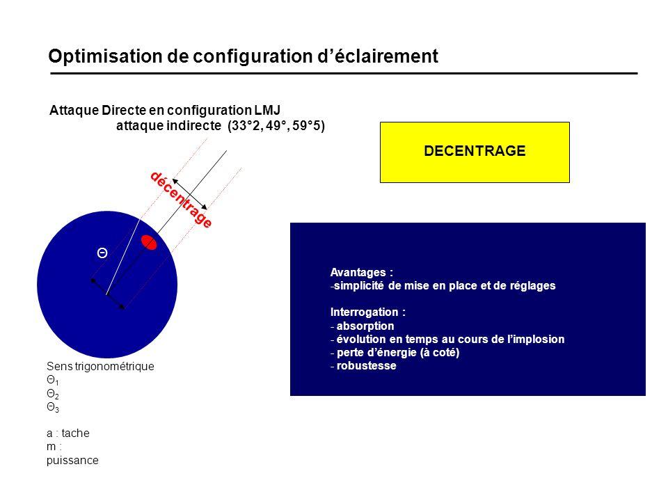 Optimisation de configuration déclairement Attaque Directe en configuration LMJ attaque indirecte (33°2, 49°, 59°5) Sens trigonométrique Θ 1 Θ 2 Θ 3 a : tache m : puissance Avantages : -simplicité de mise en place et de réglages Interrogation : - absorption - évolution en temps au cours de limplosion - perte dénergie (à coté) - robustesse décentrage Θ DECENTRAGE