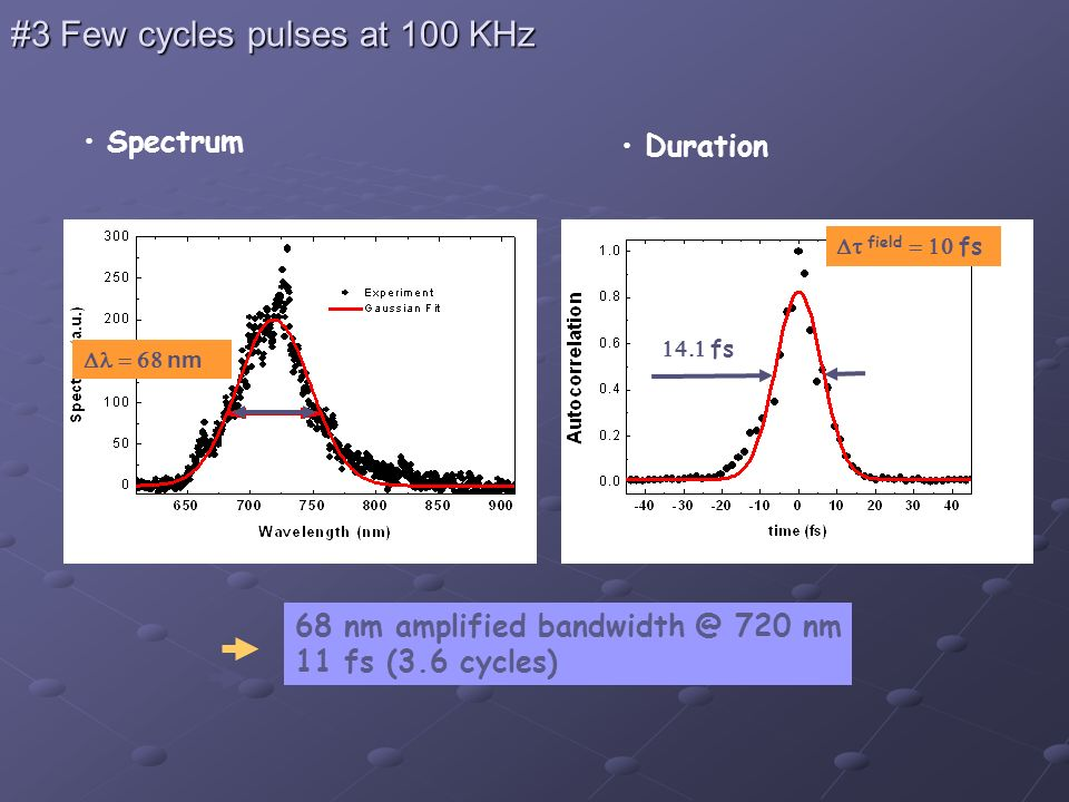 #3 Few cycles pulses at 100 KHz Spectrum Duration 68 nm amplified bandwidth @ 720 nm 11 fs (3.6 cycles) fs field fs nm