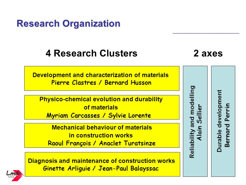 4 Research Clusters 2 axes Development and characterization of materials Pierre Clastres / Bernard Husson Physico-chemical evolution and durability of