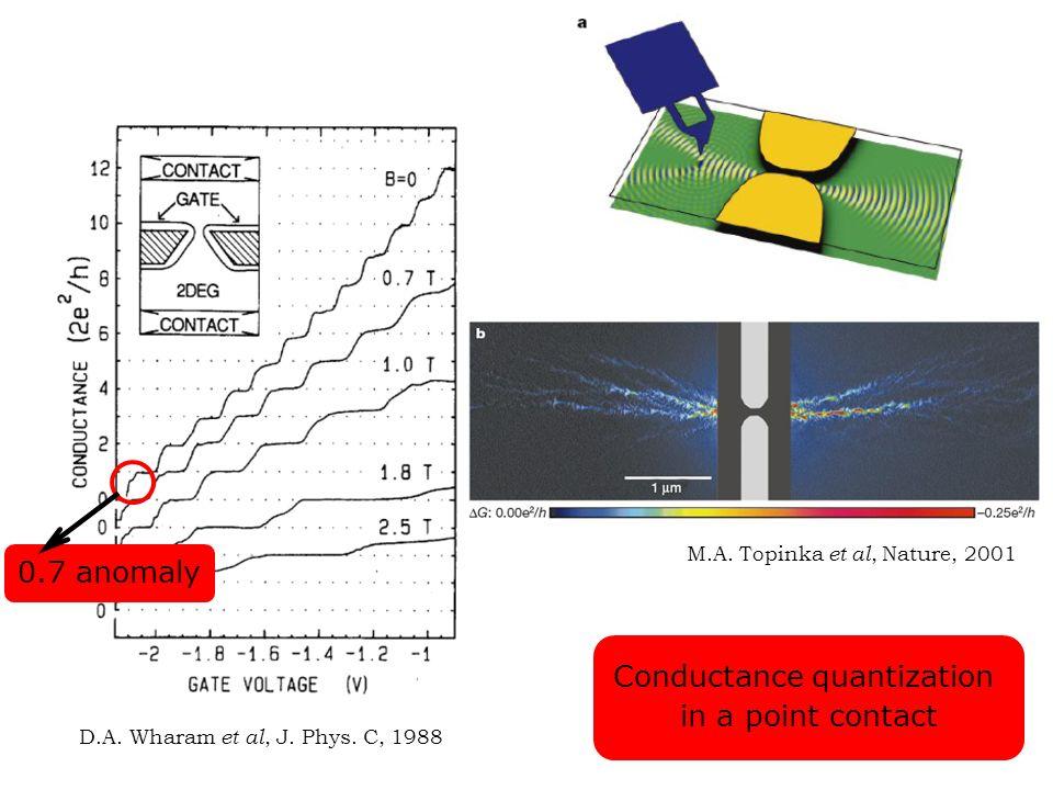 D.A. Wharam et al, J. Phys. C, 1988 Conductance quantization in a point contact M.A. Topinka et al, Nature, 2001 0.7 anomaly