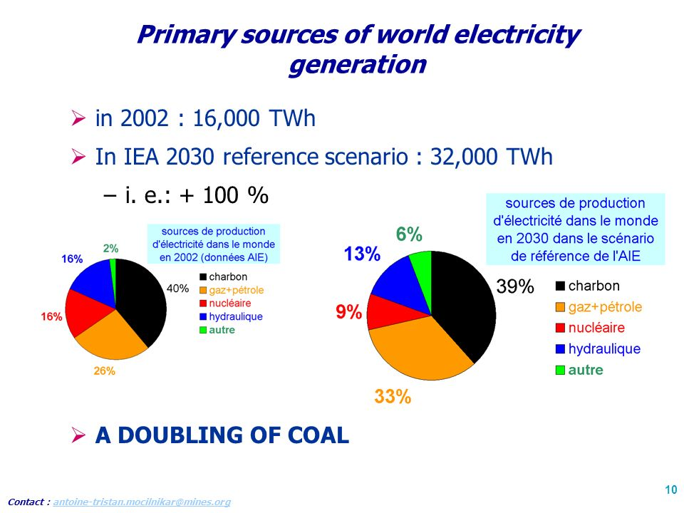 Contact : antoine-tristan.mocilnikar@mines.organtoine-tristan.mocilnikar@mines.org 10 Primary sources of world electricity generation in 2002 : 16,000 TWh In IEA 2030 reference scenario : 32,000 TWh –i.