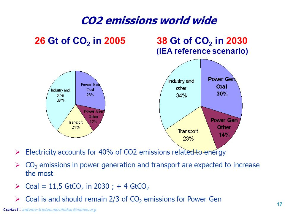 Contact : antoine-tristan.mocilnikar@mines.organtoine-tristan.mocilnikar@mines.org 17 CO2 emissions world wide 26 Gt of CO 2 in 200538 Gt of CO 2 in 2030 (IEA reference scenario) Electricity accounts for 40% of CO2 emissions related to energy CO 2 emissions in power generation and transport are expected to increase the most Coal = 11,5 GtCO 2 in 2030 ; + 4 GtCO 2 Coal is and should remain 2/3 of CO 2 emissions for Power Gen