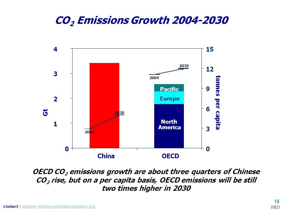 Contact : antoine-tristan.mocilnikar@mines.organtoine-tristan.mocilnikar@mines.org 18 CO 2 Emissions Growth 2004-2030 OECD CO 2 emissions growth are about three quarters of Chinese CO 2 rise, but on a per capita basis, OECD emissions will be still two times higher in 2030 0 1 2 3 4 China OECD Gt North America Pacific Europe 0 3 6 9 12 15 tonnes per capita 2004 2030 2004 2030 WEO