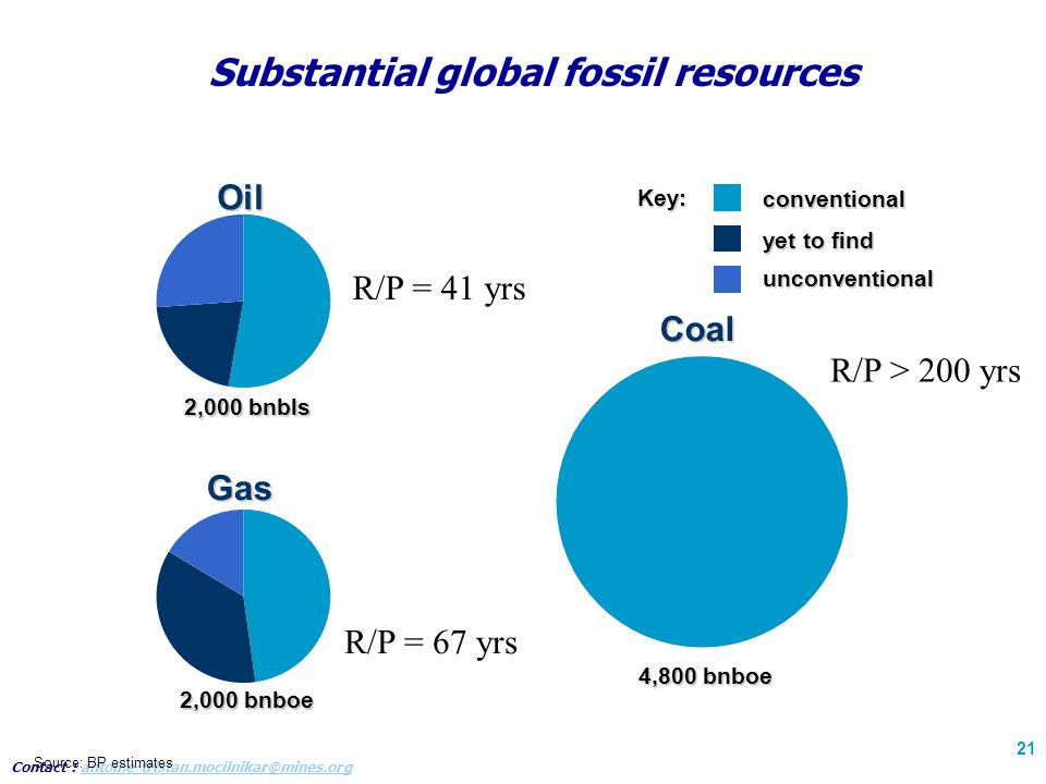 Contact : antoine-tristan.mocilnikar@mines.organtoine-tristan.mocilnikar@mines.org 21 Substantial global fossil resources Gas Coal 2,000 bnboe 4,800 bnboe conventional yet to find unconventionalKey: Source: BP estimates Oil 2,000 bnbls R/P = 41 yrs R/P = 67 yrs R/P > 200 yrs