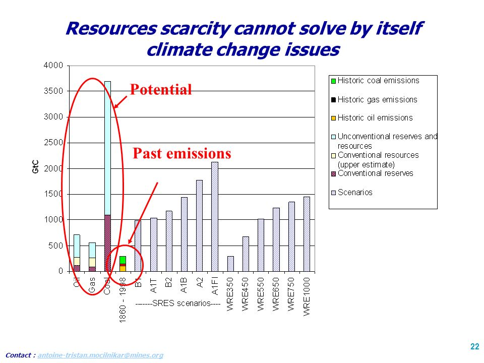 Contact : antoine-tristan.mocilnikar@mines.organtoine-tristan.mocilnikar@mines.org 22 Resources scarcity cannot solve by itself climate change issues Past emissions Potential