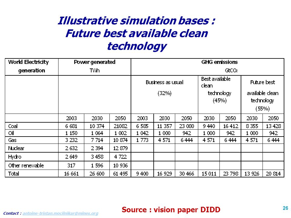 Contact : antoine-tristan.mocilnikar@mines.organtoine-tristan.mocilnikar@mines.org 26 Illustrative simulation bases : Future best available clean technology Source : vision paper DIDD