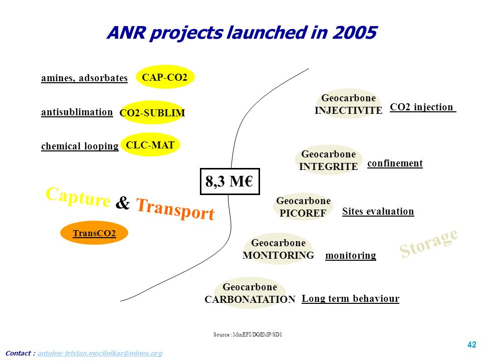 Contact : antoine-tristan.mocilnikar@mines.organtoine-tristan.mocilnikar@mines.org 42 ANR projects launched in 2005 TransCO2 Capture & Transport Storage CAP-CO2 amines, adsorbates CLC-MAT chemical looping Geocarbone INJECTIVITE CO2 injection Geocarbone INTEGRITE confinement Geocarbone MONITORING monitoring Geocarbone PICOREF Sites evaluation Geocarbone CARBONATATION Long term behaviour CO2-SUBLIM antisublimation 8,3 M Source : MinEFI/DGEMP/SD1