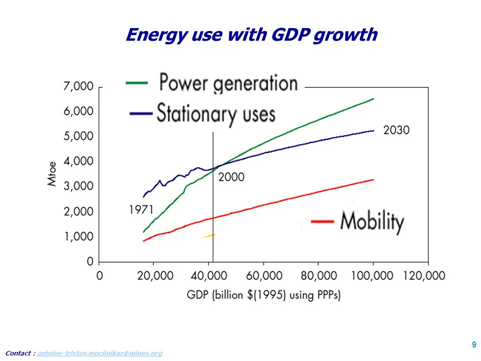 Contact : antoine-tristan.mocilnikar@mines.organtoine-tristan.mocilnikar@mines.org 9 Energy use with GDP growth