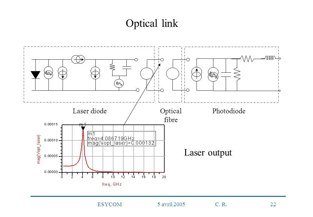 ESYCOM 5 avril 2005 C. R. 22 Laser diodeOptical fibre Photodiode Laser output Optical link