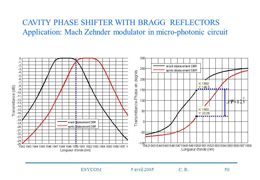 ESYCOM 5 avril 2005 C. R. 50 CAVITY PHASE SHIFTER WITH BRAGG REFLECTORS Application: Mach Zehnder modulator in micro-photonic circuit