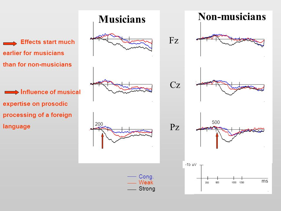 Fz Cz Pz ms -15 µV Non-musicians 500 Musicians 200 Effects start much earlier for musicians than for non-musicians I nfluence of musical expertise on prosodic processing of a foreign language Cong.