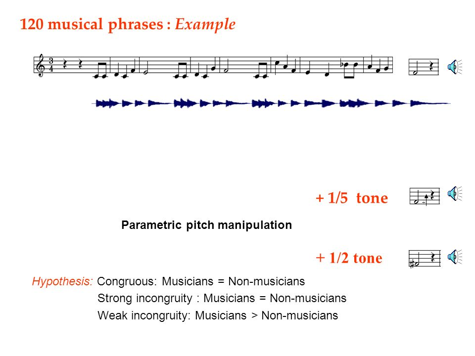 + 1/5 tone + + 1/2 tone 120 musical phrases : Example Parametric pitch manipulation Hypothesis: Congruous: Musicians = Non-musicians Strong incongruity : Musicians = Non-musicians Weak incongruity: Musicians > Non-musicians