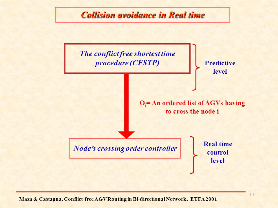 16 Conclusion This method can not be applied directly on a real system.