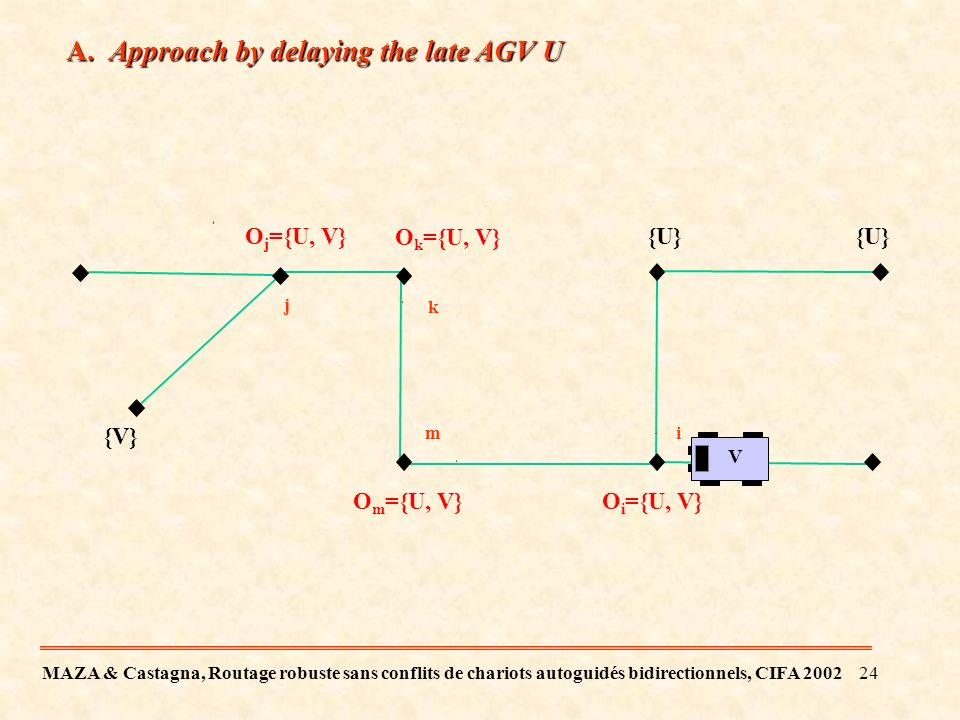23 Example V1V1 V2V2 V3V3 {1}{1,3} {1,3,2} {1,2} {2} {3} V 1 is the late AGV Can V 2 cross the node i and continue its trip without colliding with V 1