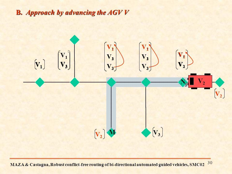29 B. Approach by advancing the AGV V V2V2 {1}{1,3} {1,3,2} {1,2} {2} {3} NjNj V 2 is the first AGV in the list ? LiLi P={V 1 }P={V 1,V 3 } The re-ord