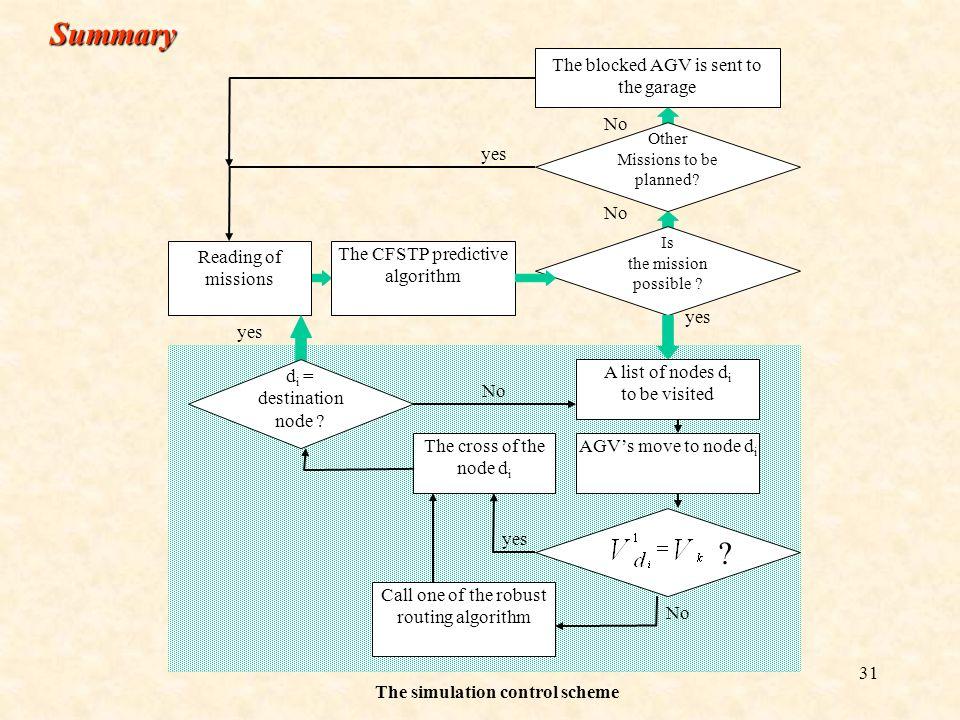30 B. Approach by advancing the AGV V V2V2 NjNj M V1V1 V2V2 V1V1 V3V3 V2V2 V1V1 V3V3 V2V2 V2V2 V3V3 V2V2 V1V1 V3V3 V1V1 V2V2 V3V3 V2V2 V1V1 V1V1 V2V2