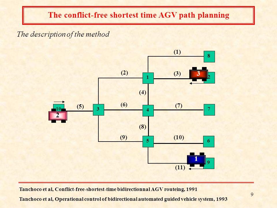 19 4 V2 V3 V1 Arrival of the vehicle V x to the node n Is the vehicle V x the first vehicle in the List O n .