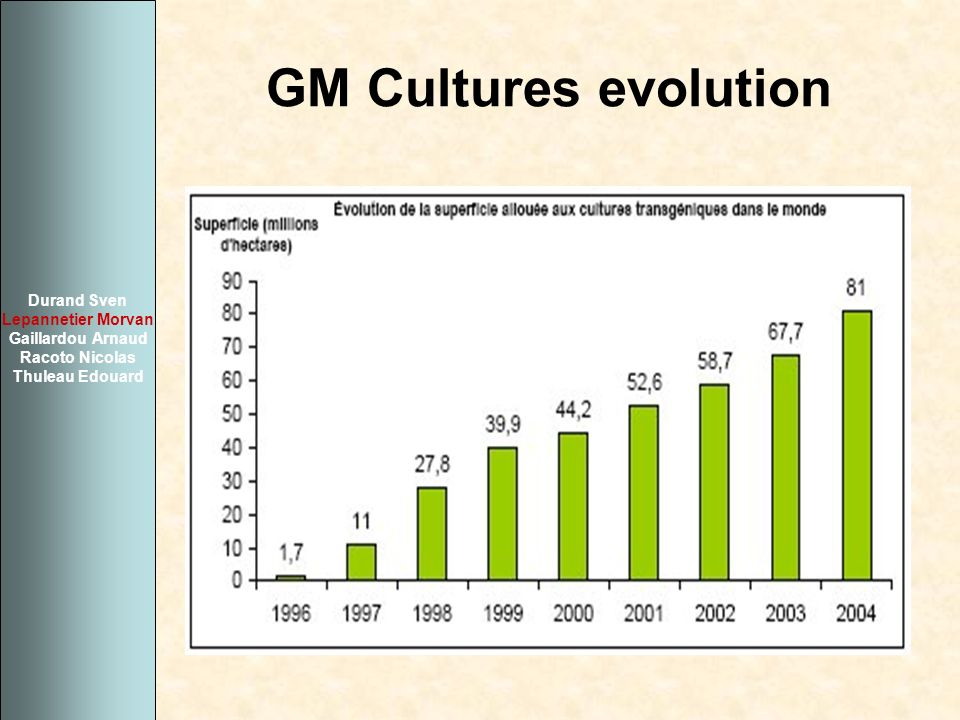 GM Cultures evolution Durand Sven Lepannetier Morvan Gaillardou Arnaud Racoto Nicolas Thuleau Edouard