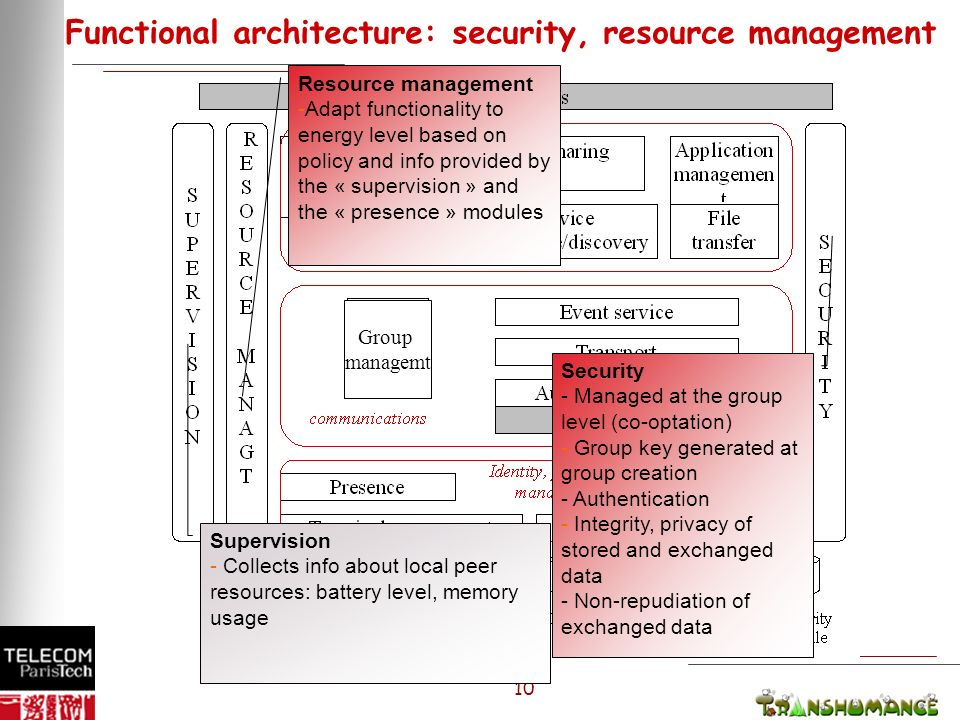 10 Functional architecture: security, resource management Security - Managed at the group level (co-optation) - Group key generated at group creation - Authentication - Integrity, privacy of stored and exchanged data - Non-repudiation of exchanged data Supervision - Collects info about local peer resources: battery level, memory usage Resource management -Adapt functionality to energy level based on policy and info provided by the « supervision » and the « presence » modules Group managemt