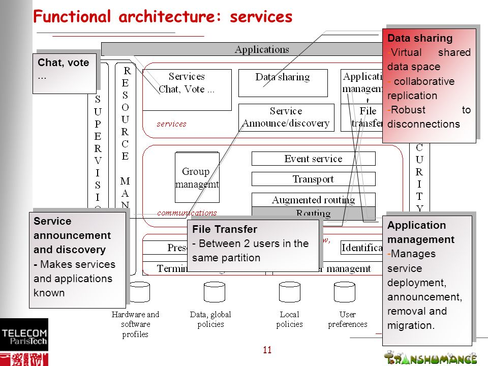 11 Functional architecture: services Chat, vote...