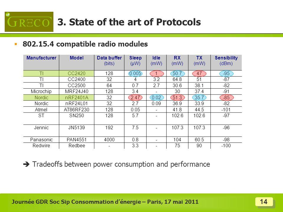 14 802.15.4 compatible radio modules Tradeoffs between power consumption and performance Journée GDR Soc Sip Consommation dénergie – Paris, 17 mai 201