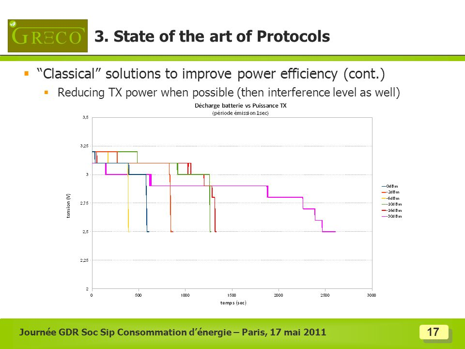 17 Classical solutions to improve power efficiency (cont.) Reducing TX power when possible (then interference level as well) Journée GDR Soc Sip Conso
