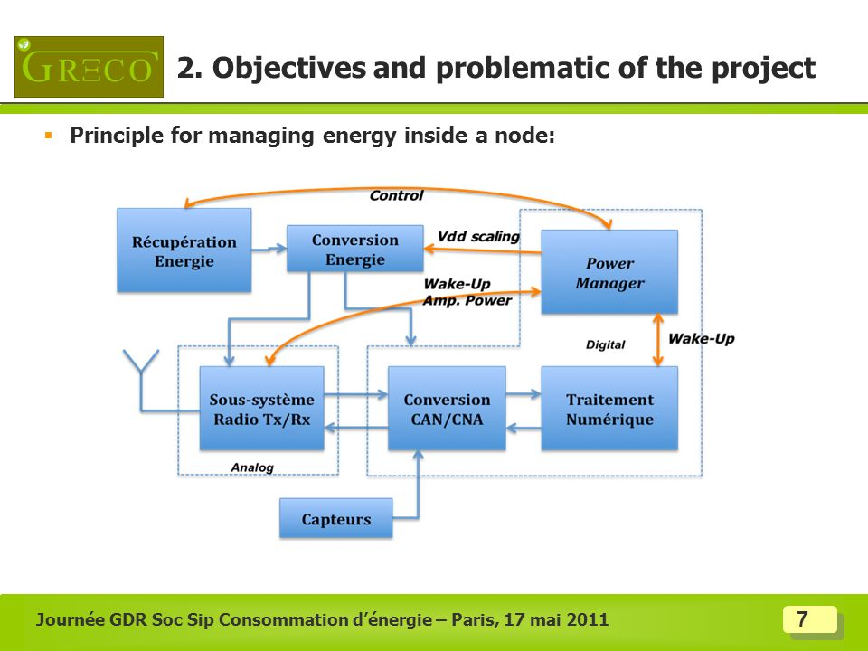 7 Principle for managing energy inside a node: Journée GDR Soc Sip Consommation dénergie – Paris, 17 mai 2011 2. Objectives and problematic of the pro