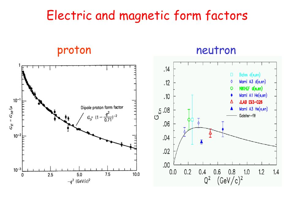 Electric and magnetic form factors proton neutron