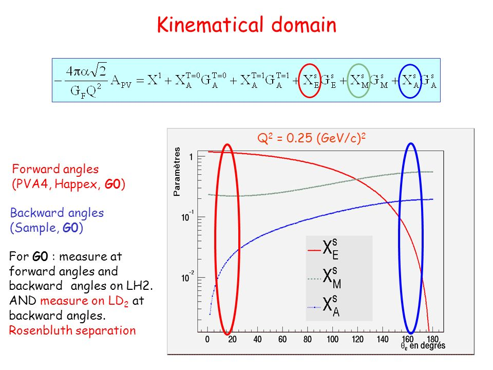 Kinematical domain Forward angles (PVA4, Happex, G0) Backward angles (Sample, G0) For G0 : measure at forward angles and backward angles on LH2.