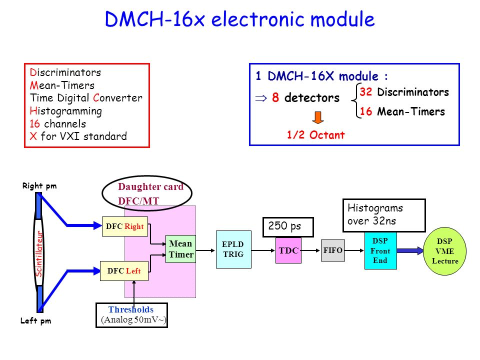 DMCH-16x electronic module Discriminators Mean-Timers Time Digital Converter Histogramming 16 channels X for VXI standard 32 Discriminators 16 Mean-Timers 1/2 Octant 1 DMCH-16X module : 8 detectors EPLD TRIG TDC FIFO DSP Front End DSP VME Lecture Thresholds (Analog 50mV~) Daughter card DFC/MT Histograms over 32ns DFC Right DFC Left Mean Timer Scintillateur Left pm Right pm 250 ps