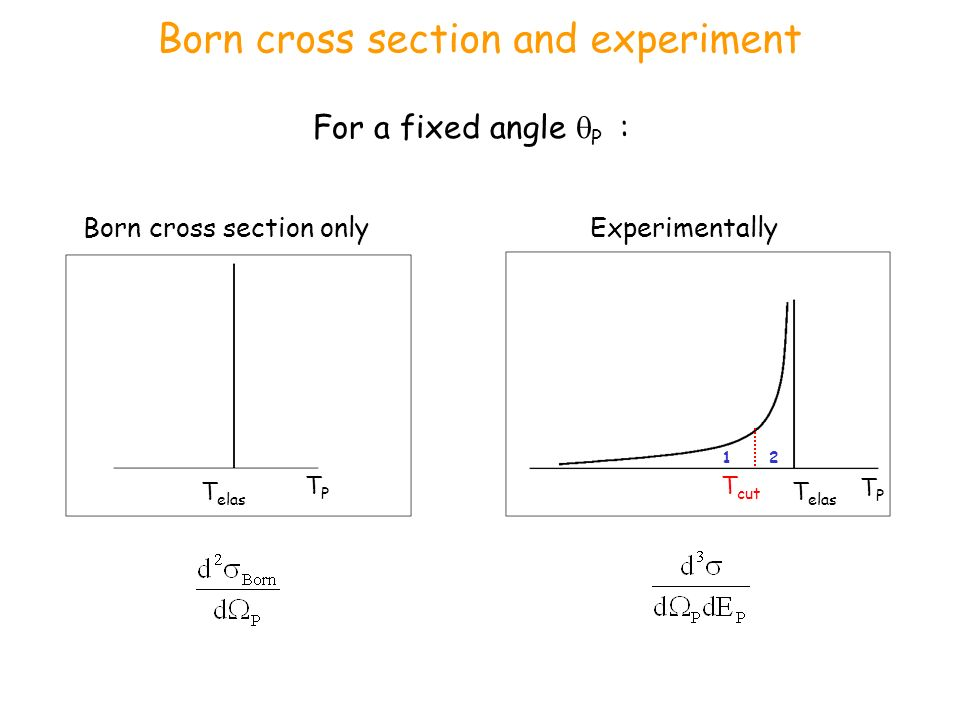 Born cross section and experiment TPTP T elas For a fixed angle P : Born cross section onlyExperimentally TPTP T elas T cut 1 2