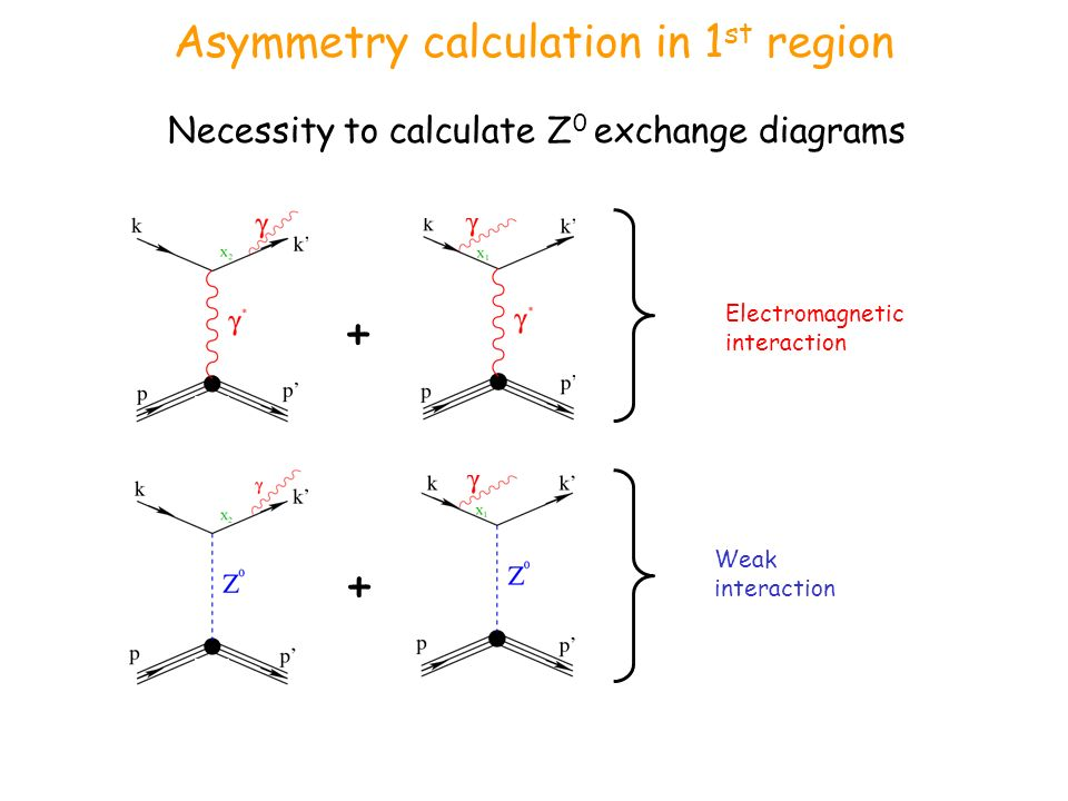 Asymmetry calculation in 1 st region Necessity to calculate Z 0 exchange diagrams Electromagnetic interaction Weak interaction + +