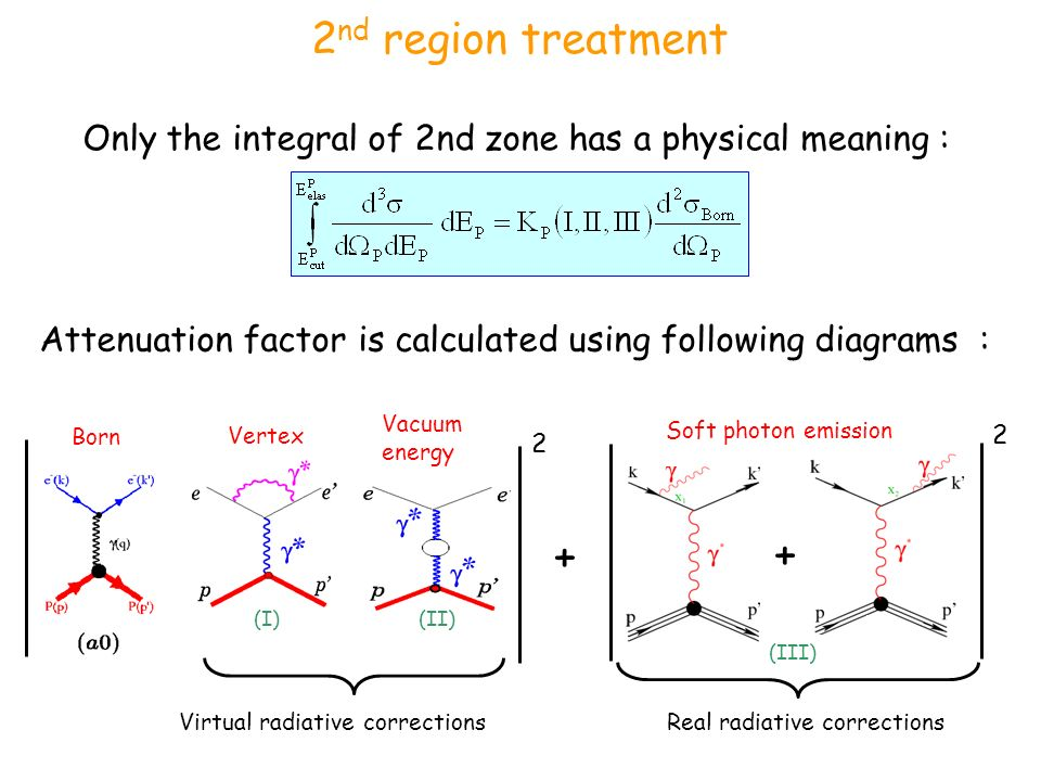 2 nd region treatment Only the integral of 2nd zone has a physical meaning : Attenuation factor is calculated using following diagrams : Real radiative corrections Soft photon emission Born Vertex Vacuum energy Virtual radiative corrections (I)(II) (III)