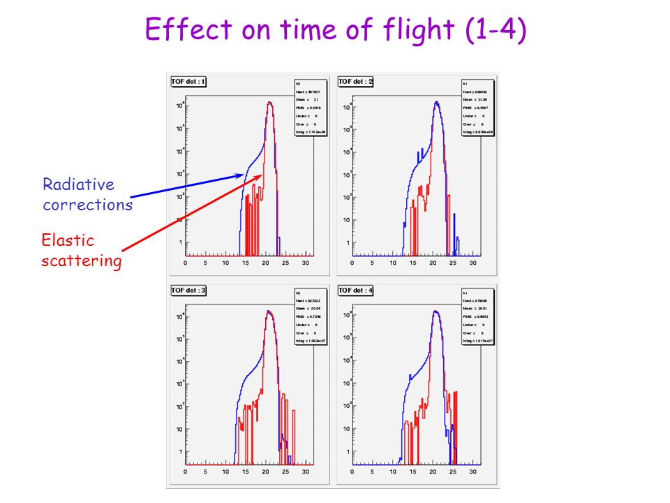 Effect on time of flight (1-4) Radiative corrections Elastic scattering