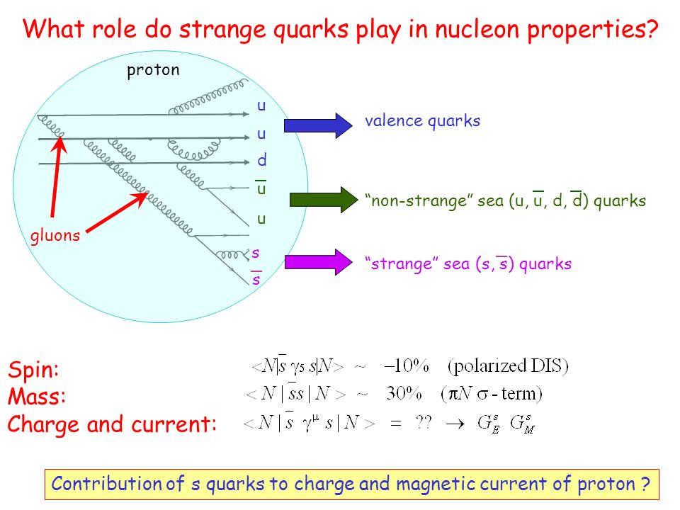 Electromagnetic form factor of the nucleon Electric form factor Magnetic form factor Q2Q2 Form factor decomposition over quark flavours Proton Neutron Each quark electric charge