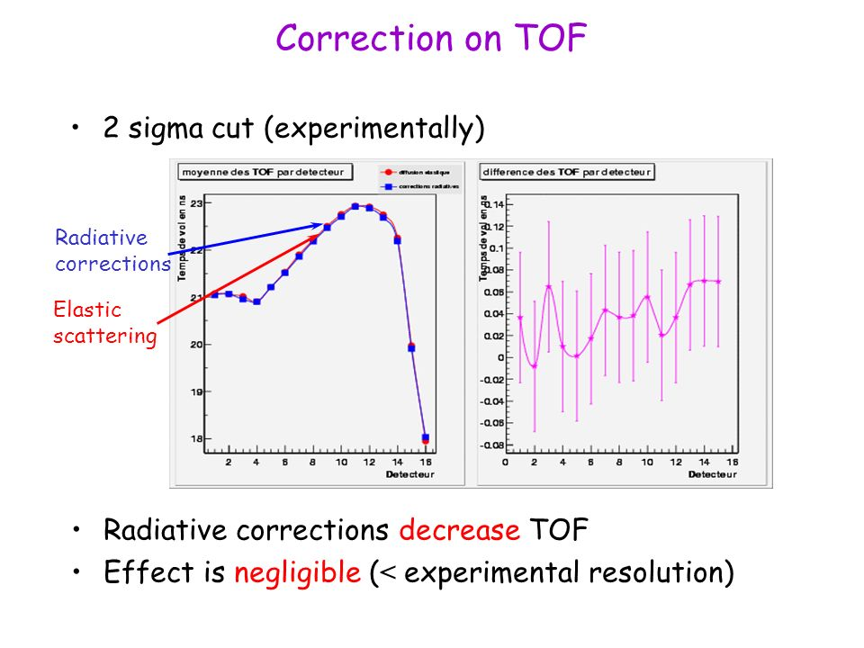 Correction on TOF 2 sigma cut (experimentally) Radiative corrections decrease TOF Effect is negligible ( < experimental resolution) Radiative corrections Elastic scattering