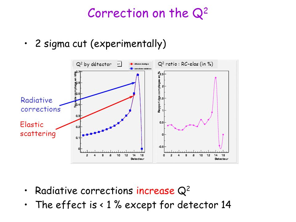 Correction on the Q 2 2 sigma cut (experimentally) Radiative corrections increase Q 2 The effect is < 1 % except for detector 14 Q 2 by détector Q 2 ratio : RC-elas (in %) Radiative corrections Elastic scattering