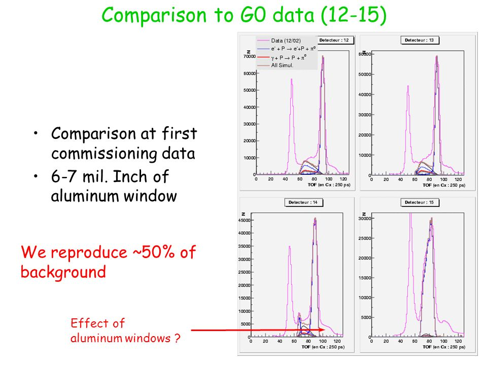 Comparison to G0 data (12-15) Effect of aluminum windows .